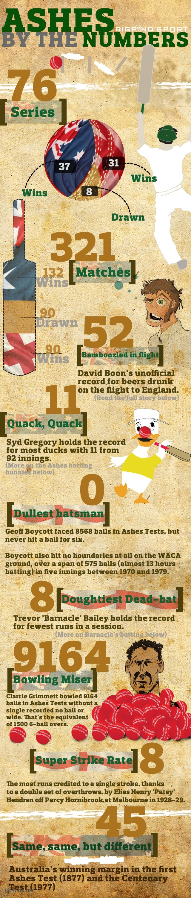 Ashes by the numbers