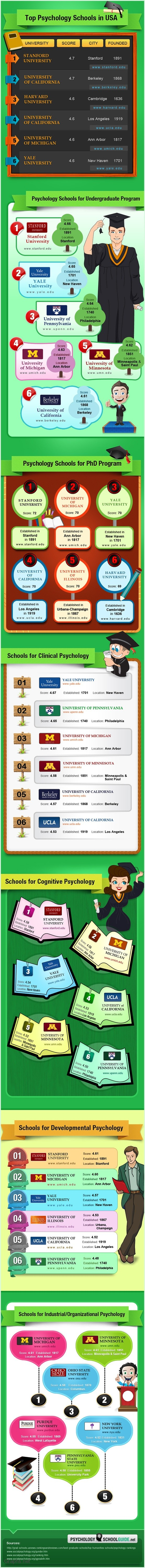 Best Psychology Schools in US