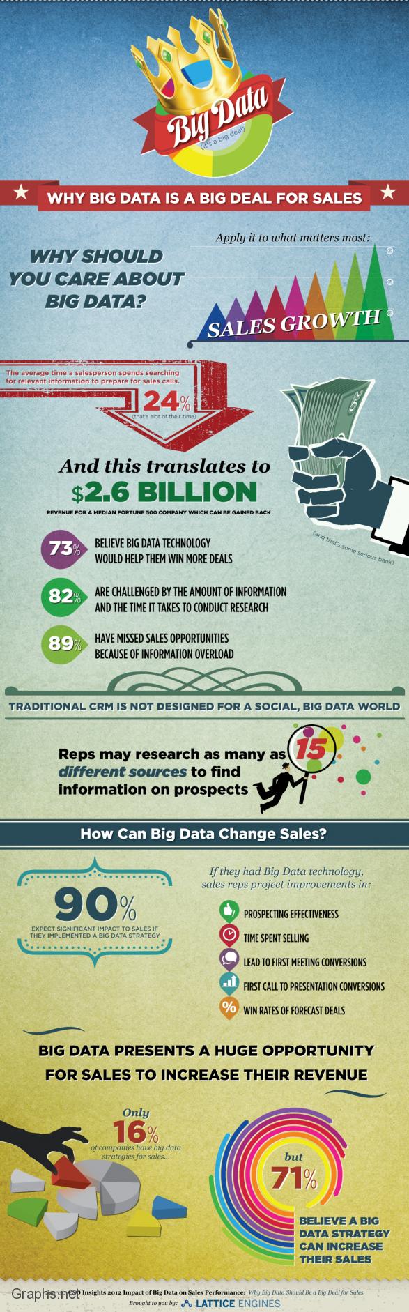 Big Data Big deal