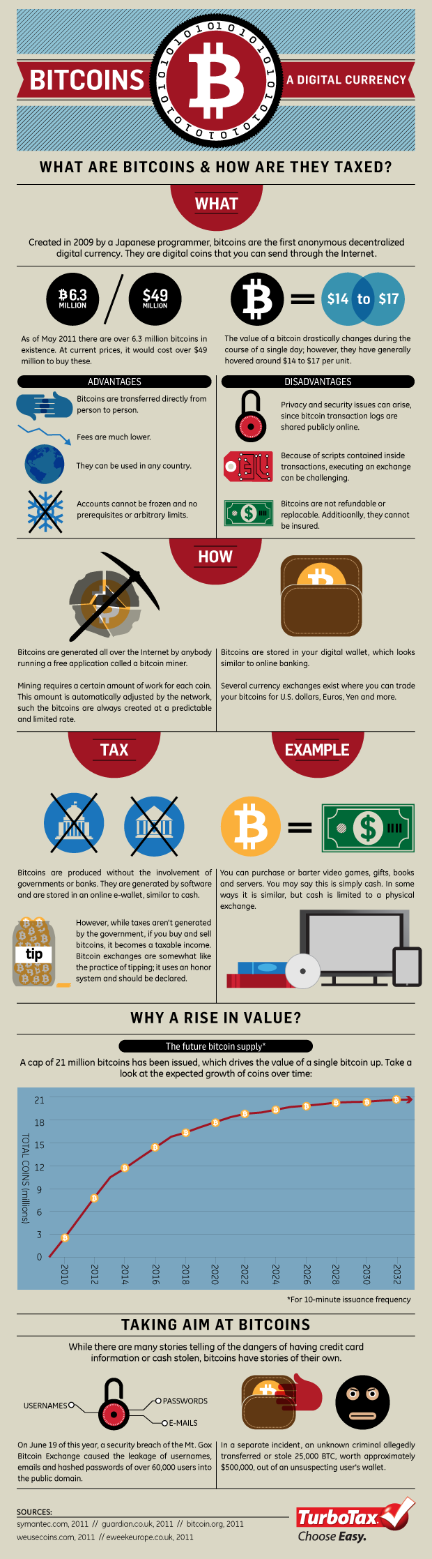 Bitcoins- A Digital Currency