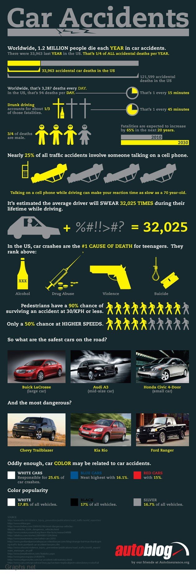 Car accidents Statistics