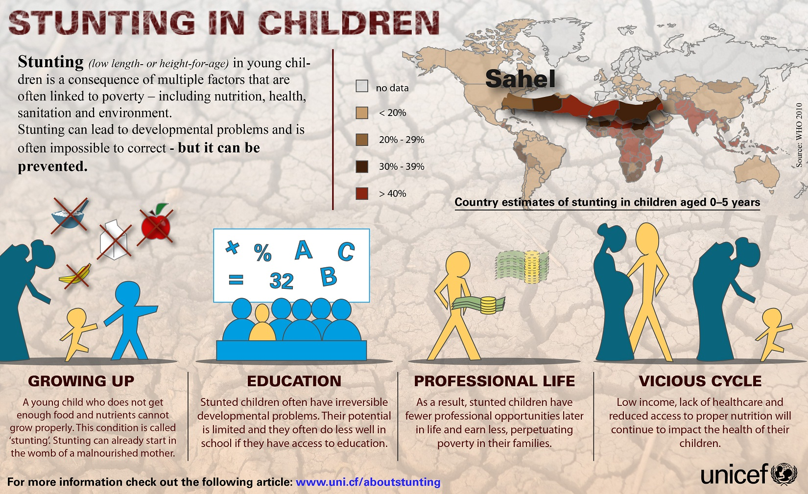 Causes of Stunting in Children