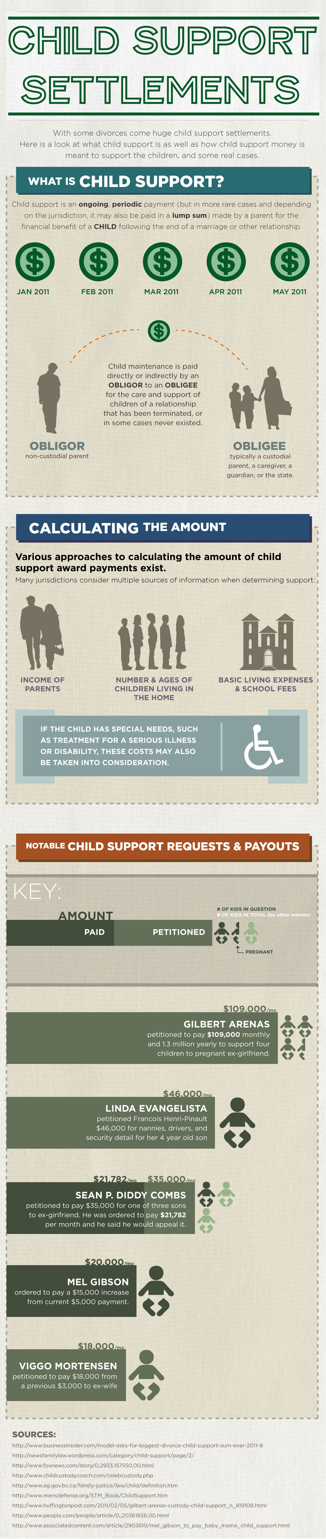 Child Support after divorce