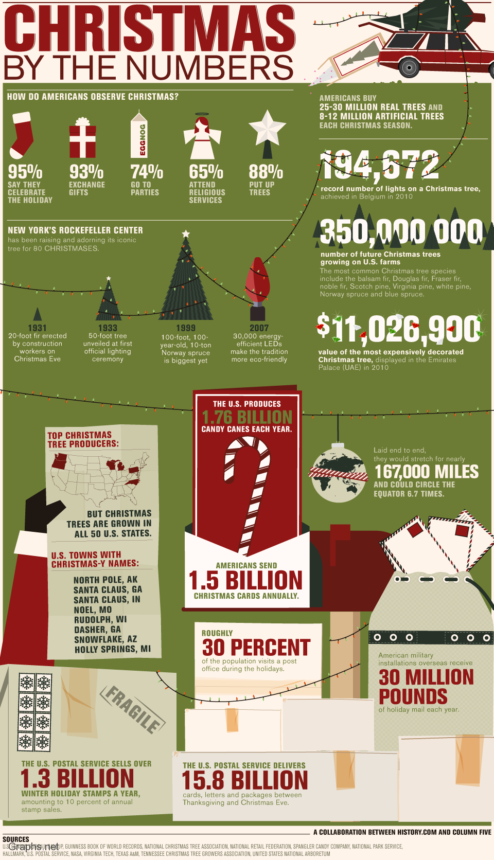 Christmas Celebration By Numbers
