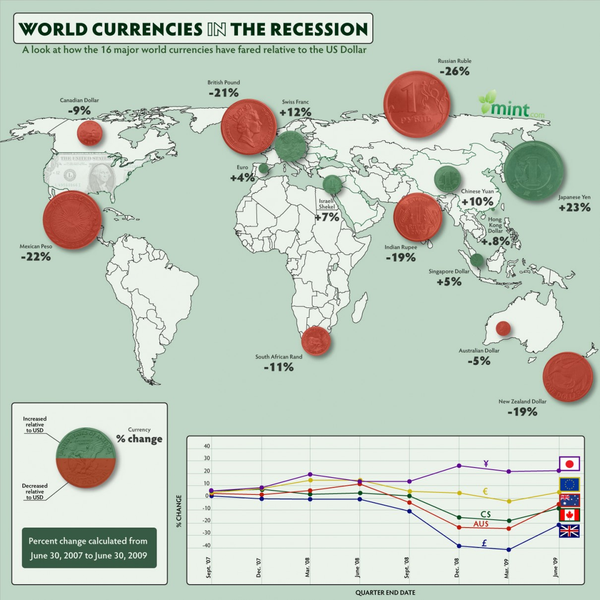 Currencies of the world during recession