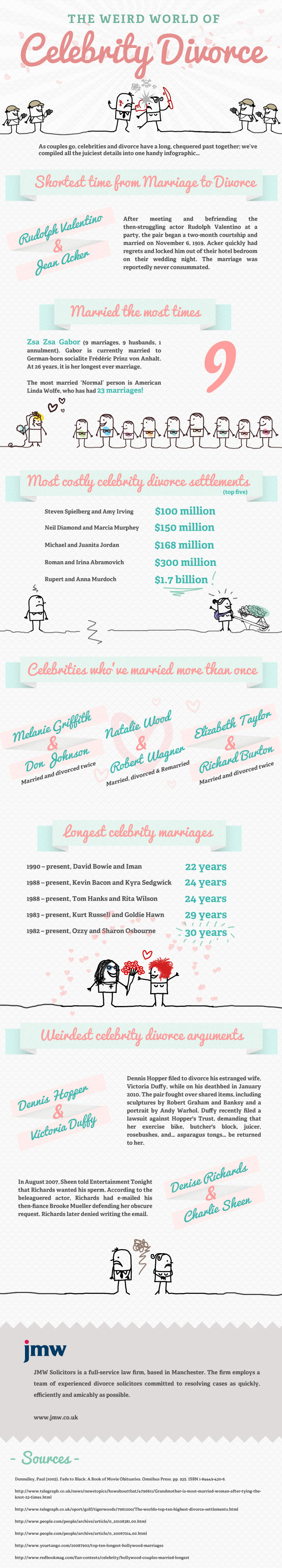 Divorce of celebrities