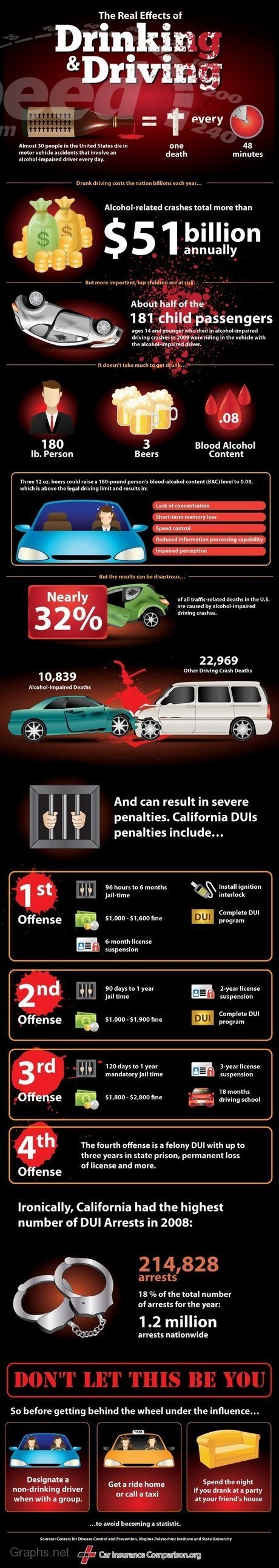 Drinking and Driving: Effects