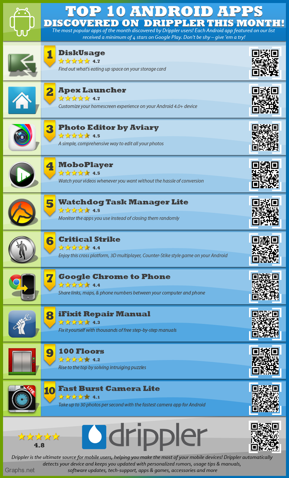 Drippler's Top 10 Apps For Android