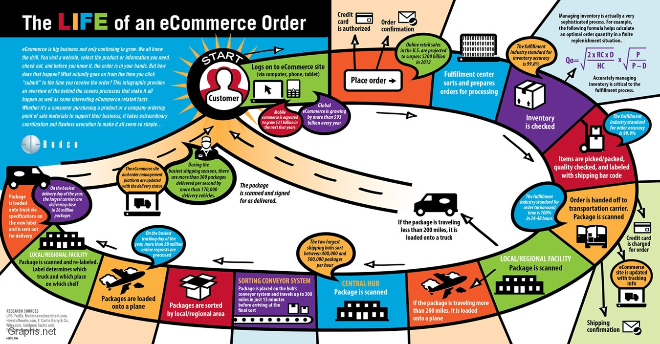 Ecommerce order and what goes on within the cycle