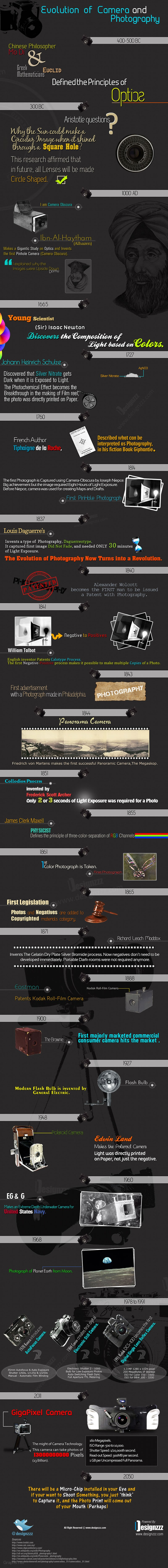 Evolution of photography and camera