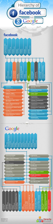 Facebook Hierarchy vs Google Hierarchy