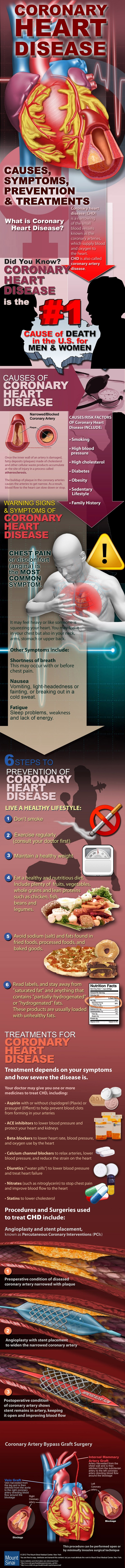 Facts about Coronary Heart Disease