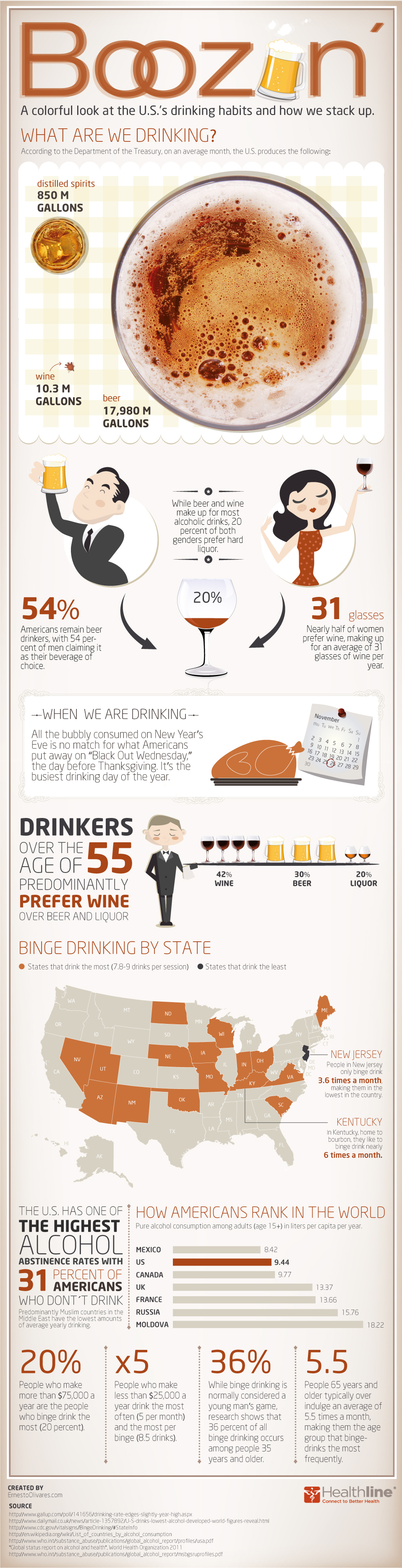 Facts about Drinking Habits