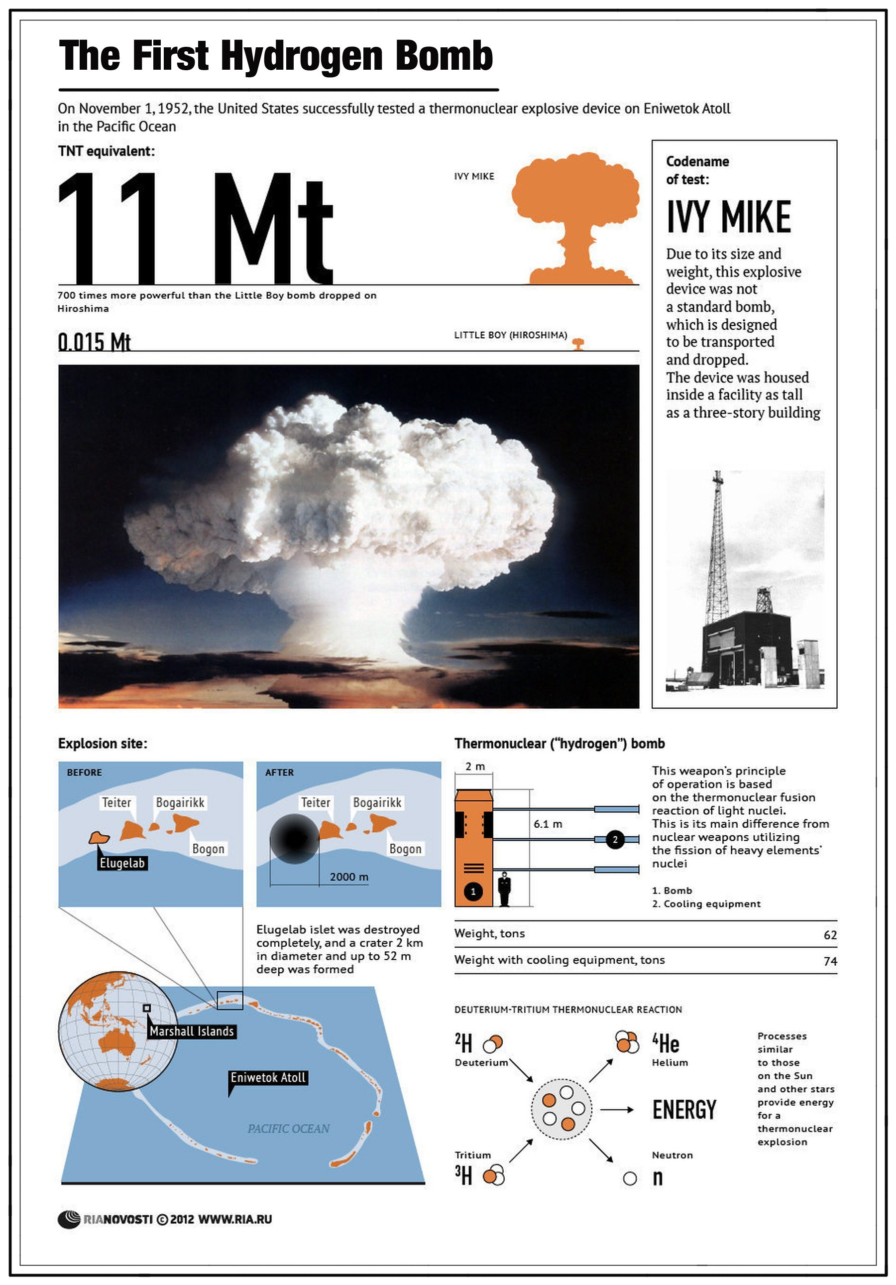 Facts about the First Hydrogen Bomb
