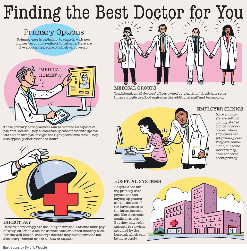 Finding the best doctor for you