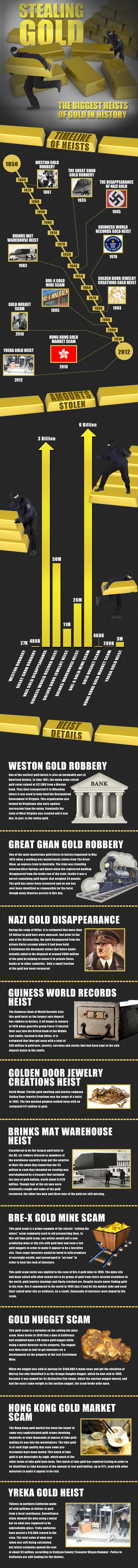 Gold Robberies