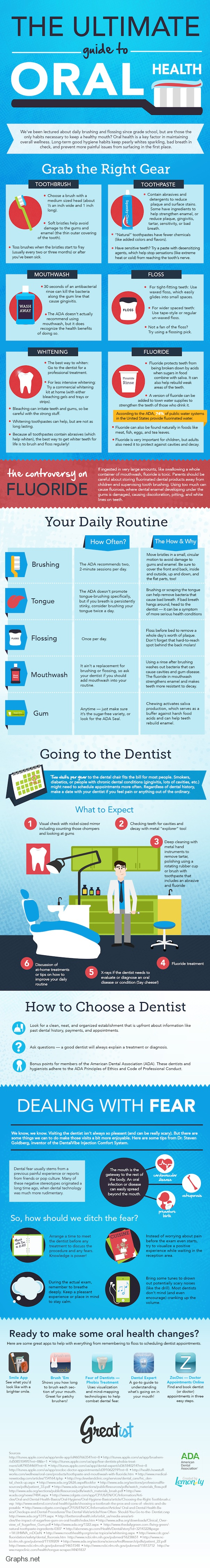 Guide to oral health