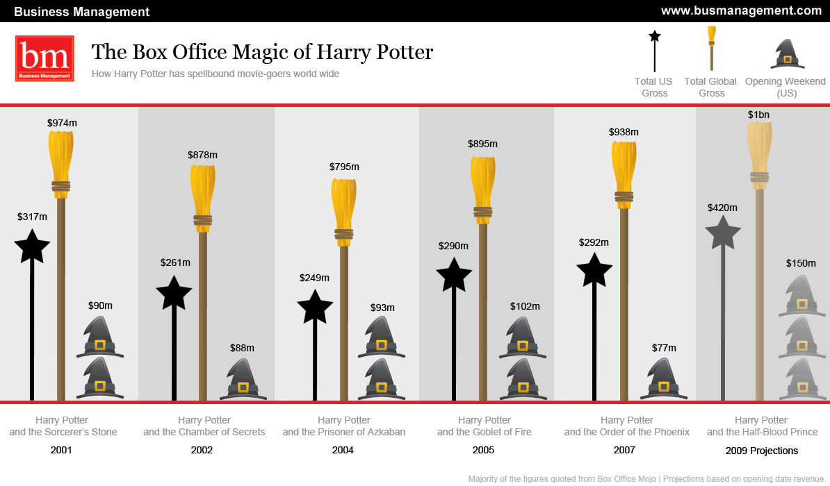 Harry Potter and the Box Office