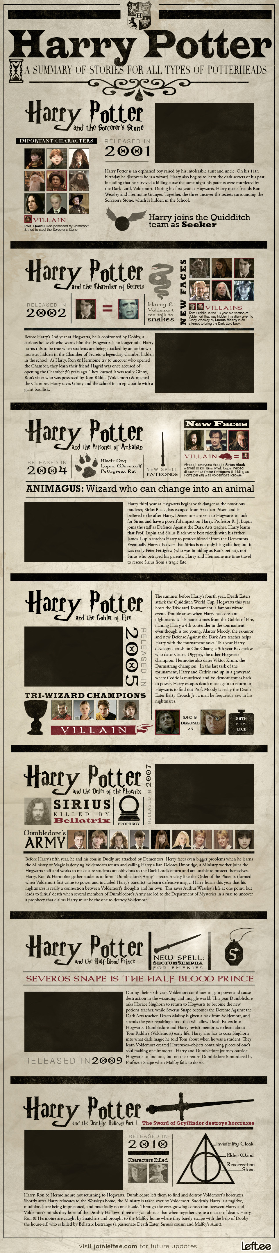Harry Potter stories