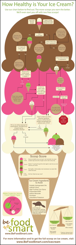 Health and Ice Cream