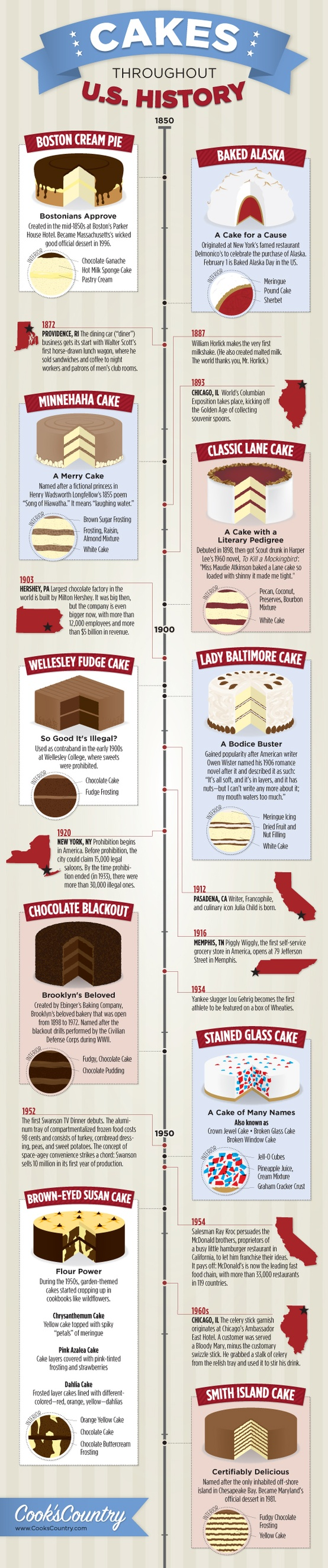 History of Cakes in U.S.