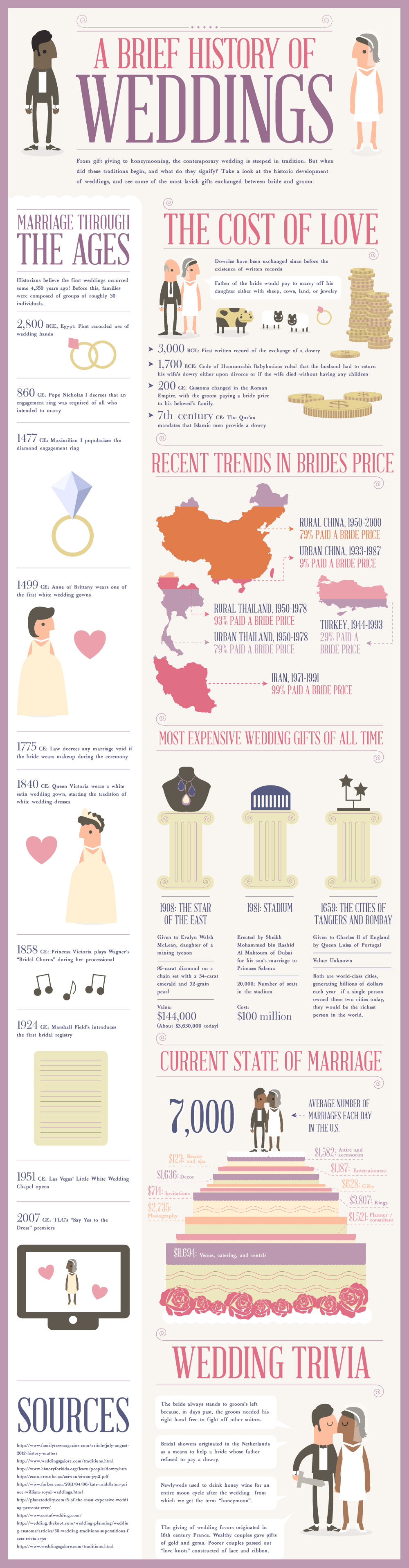 History of Wedding Ceremony