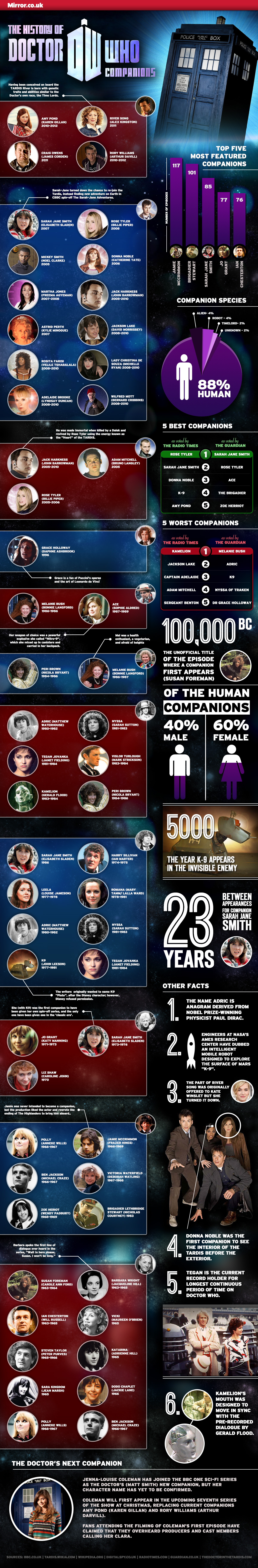 History of doctor companions