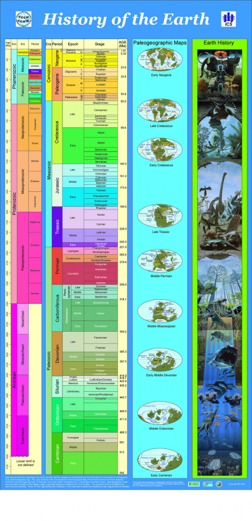 an analysis of the earths history into different parts called eras and periods