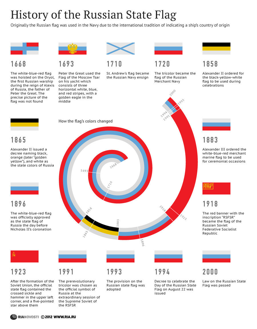 History of the Russian state flag