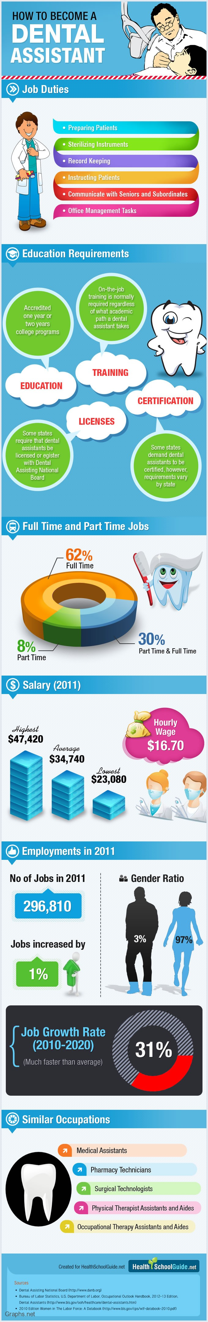 How to become a dental assistant
