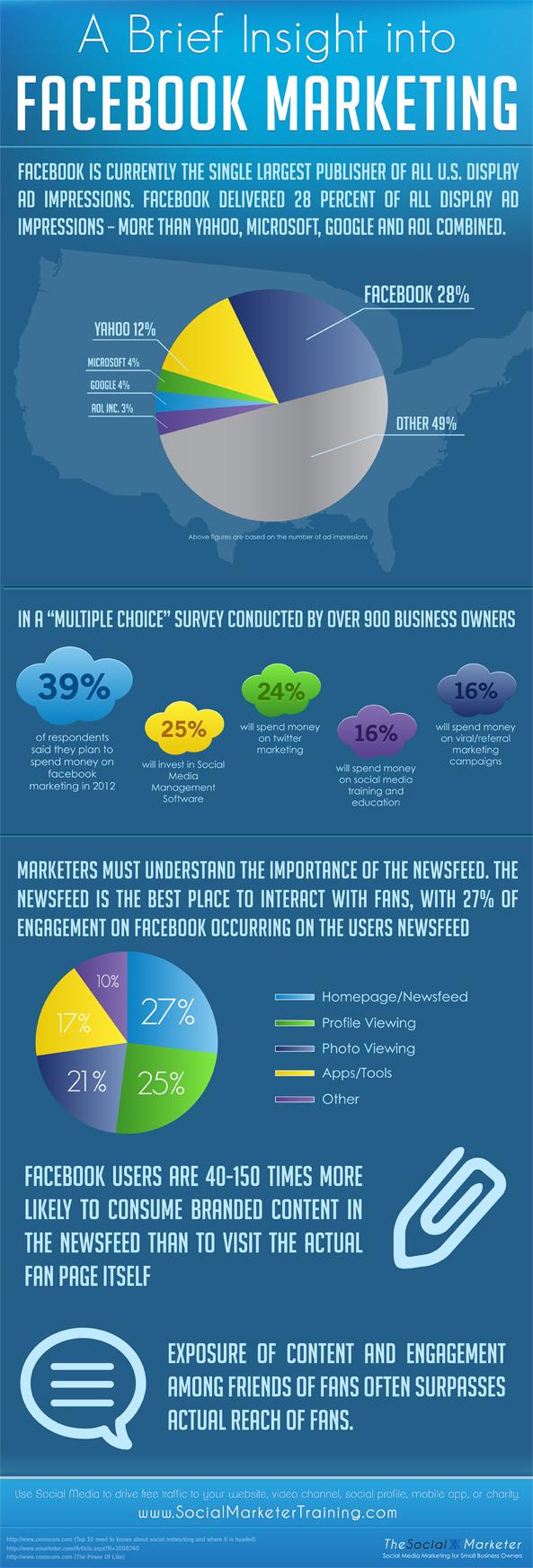 Insight into Facebook marketing
