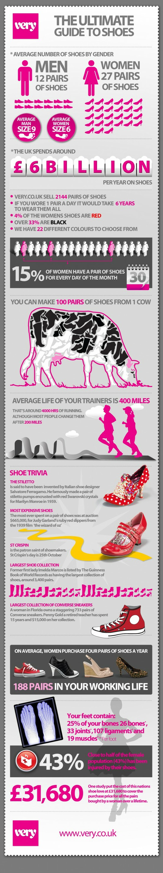 Interesting Facts about your shoes