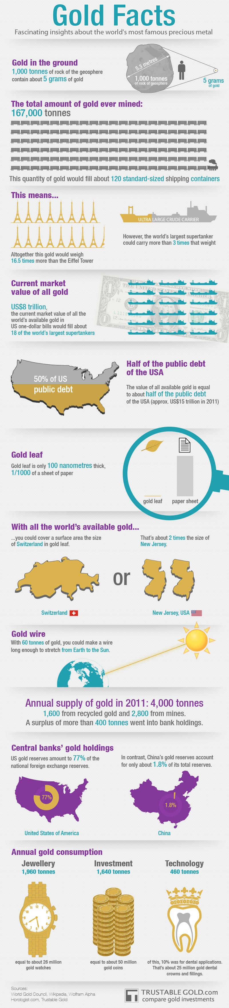 Interesting facts about Gold
