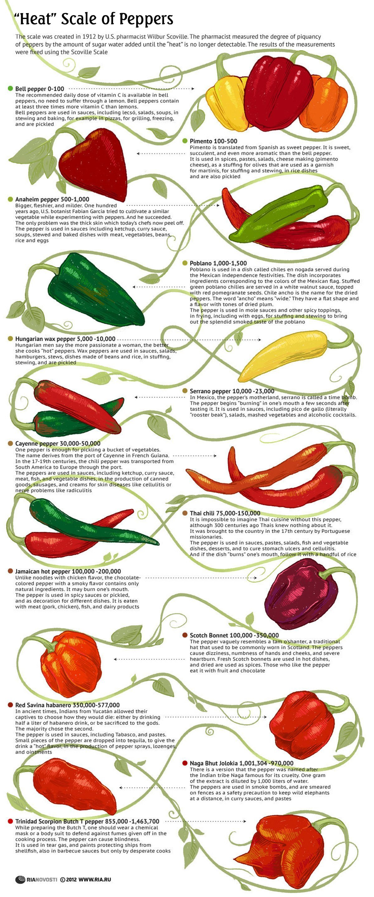 Know the heat scale of peppers