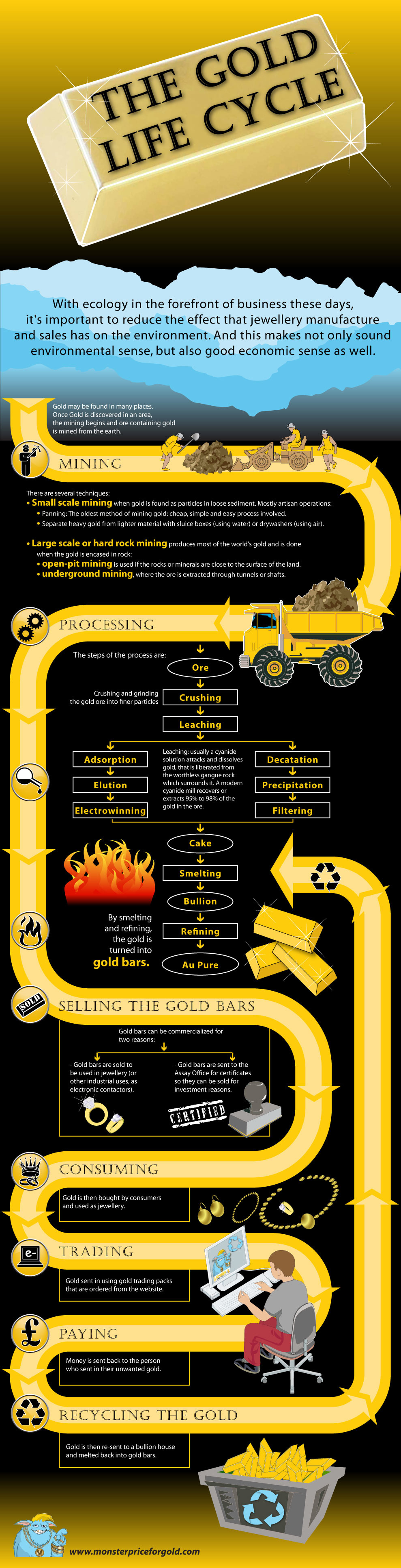 Life Cycle of Gold