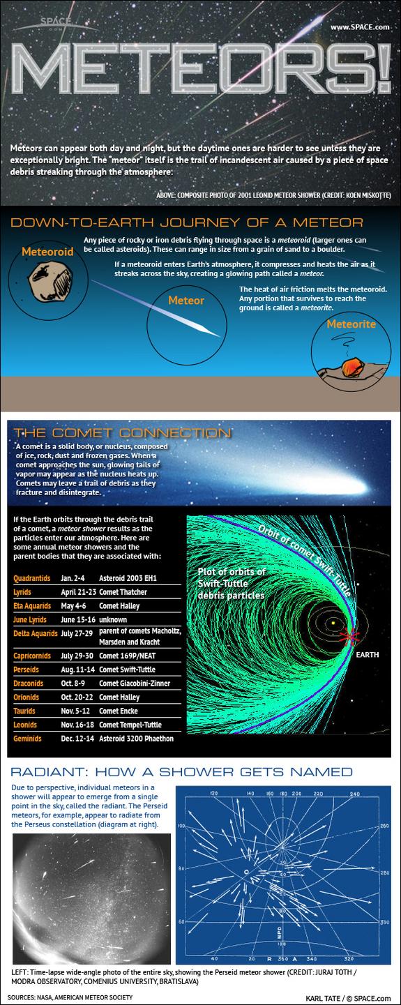 Meteors and Comet