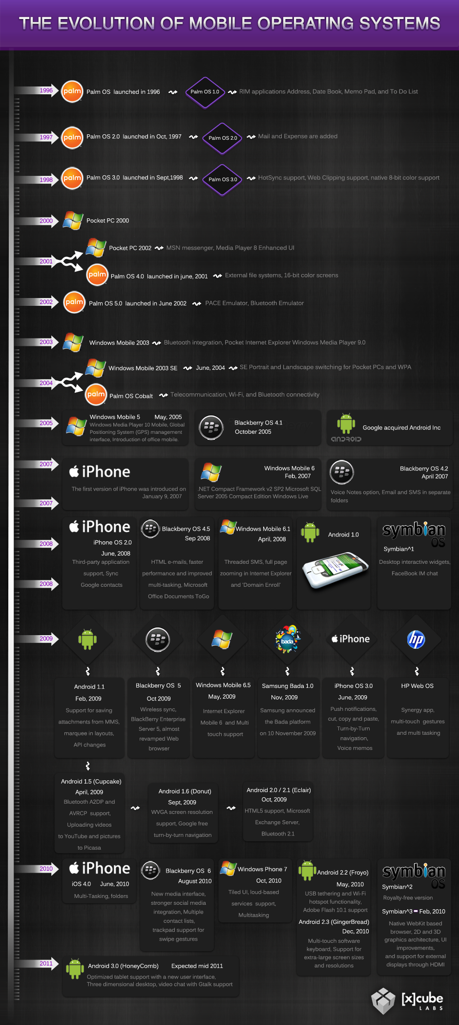 Mobile OS and their Evolution