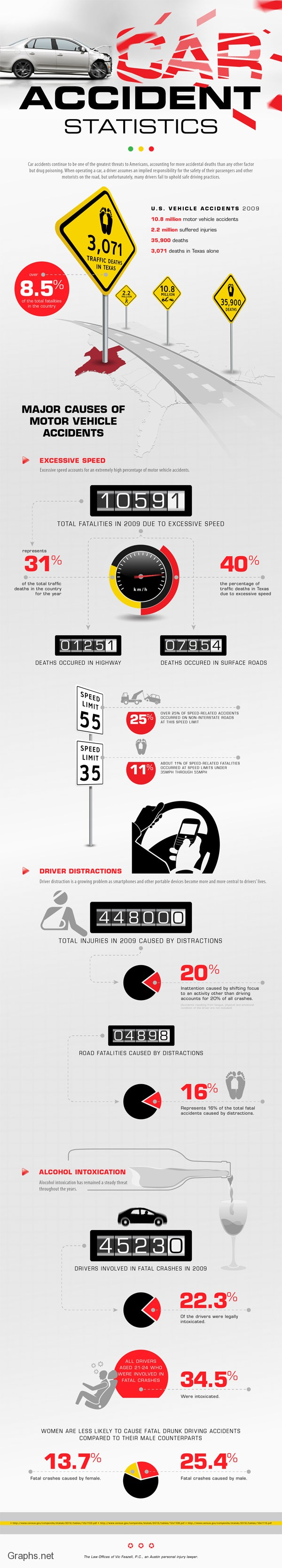 More car accident statistics