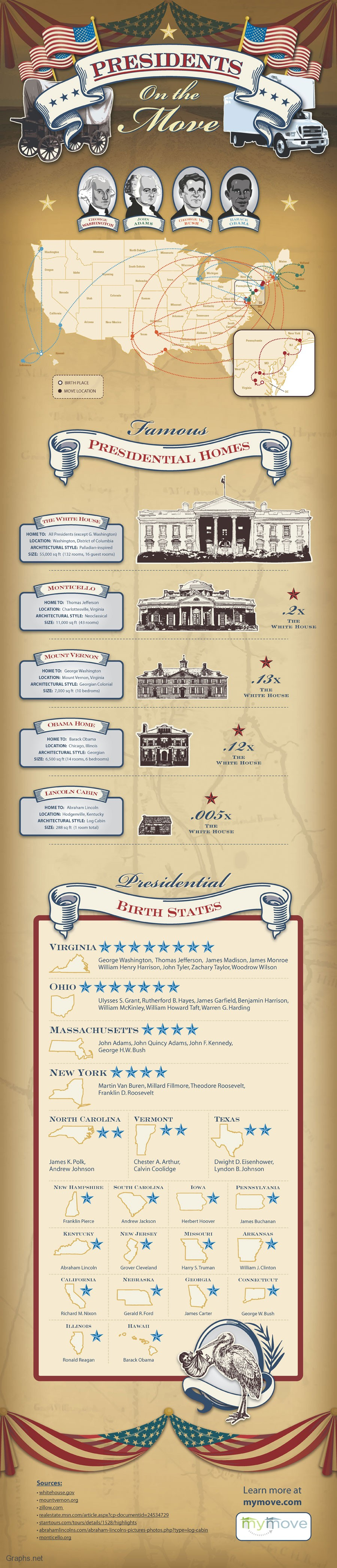 Most Popular Presidential Homes