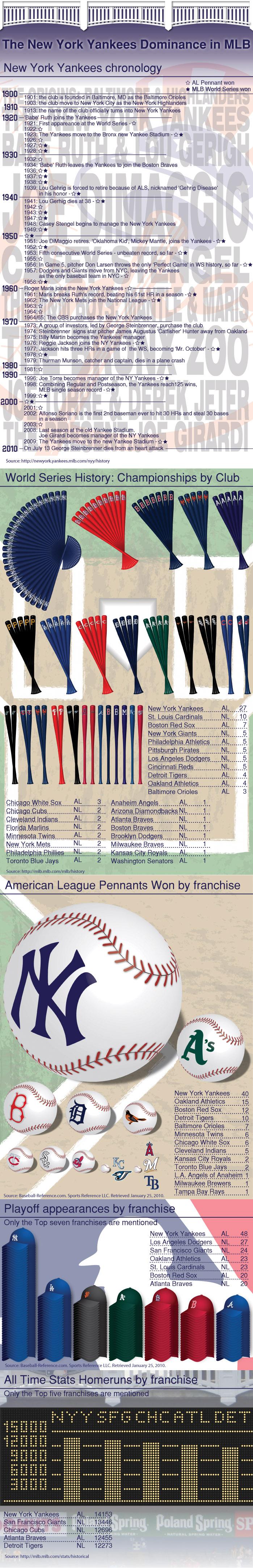 New York Yankees Chronology