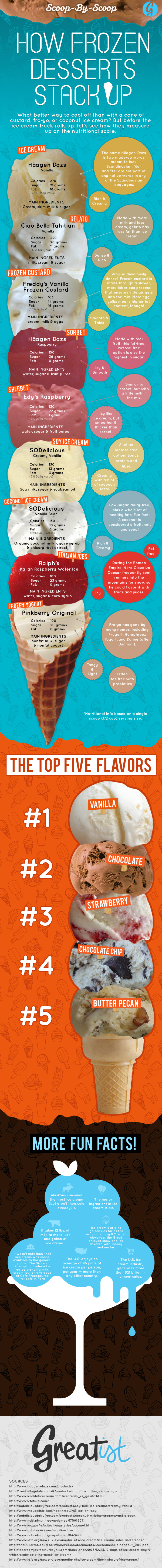 Nutritional check of your favourite Ice Creams