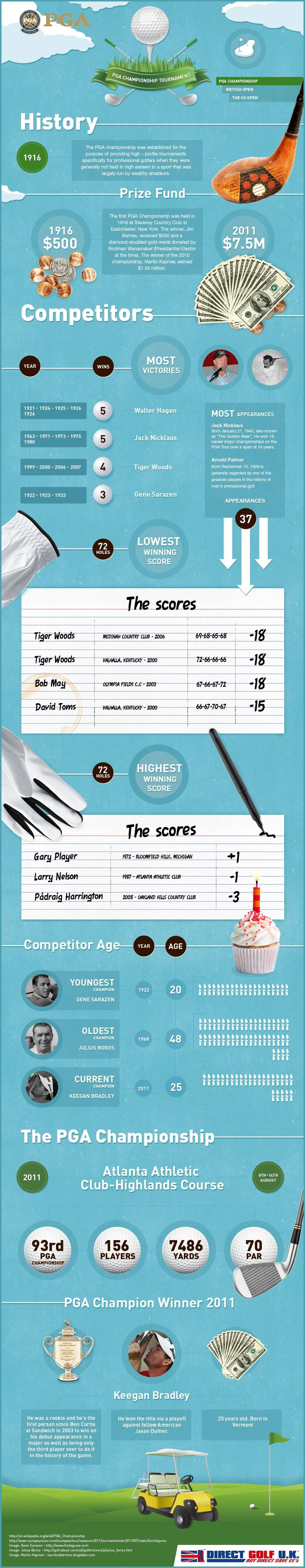 10 best golf infographics