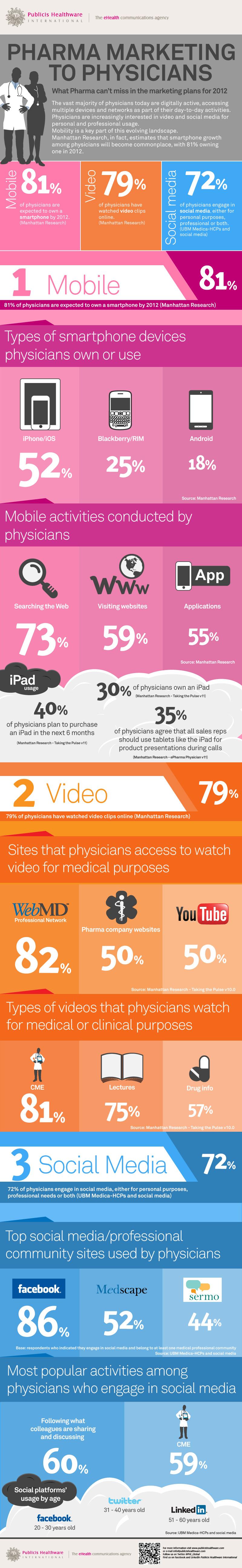 Pharma marketing to physicians