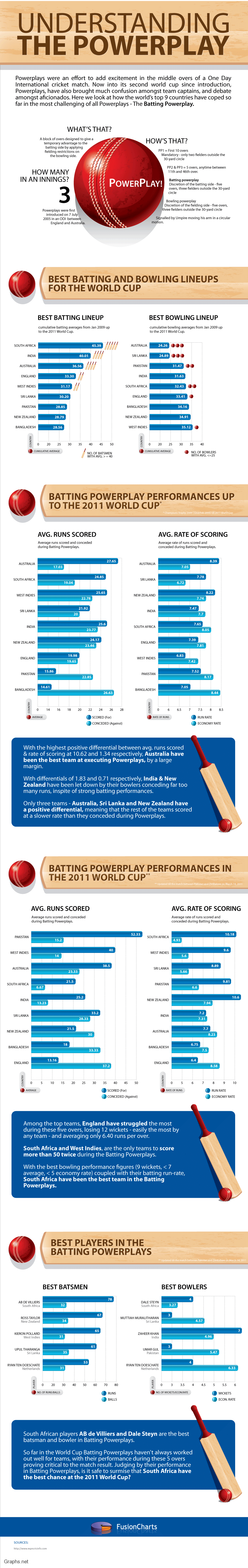 Powerplays in Cricket