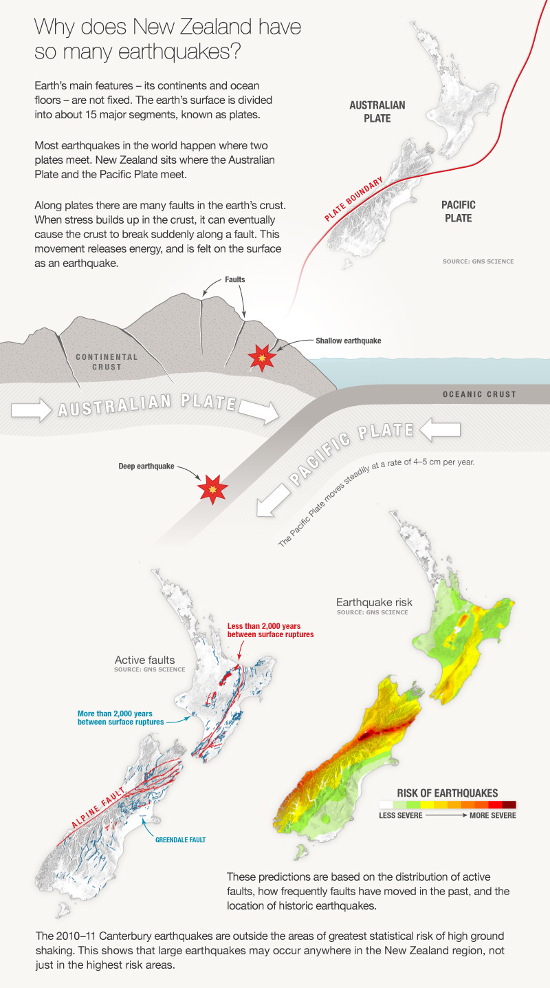 Reasons for the regular occurrence of earthquakes in New Zealand