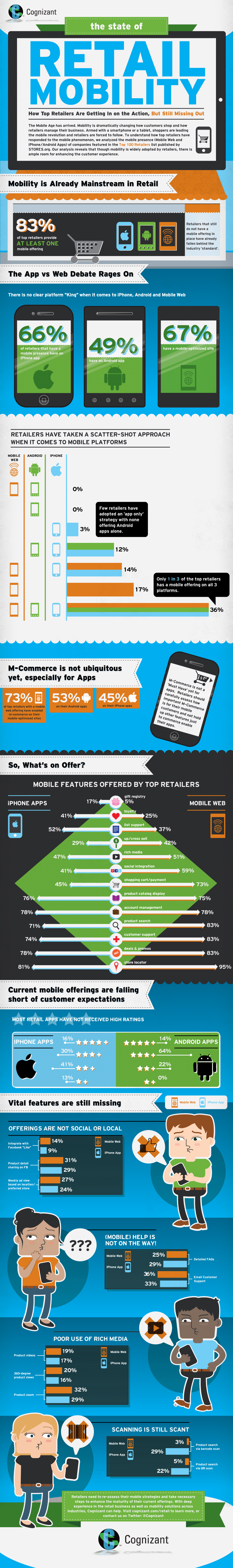 Retailing through Mobile Phones