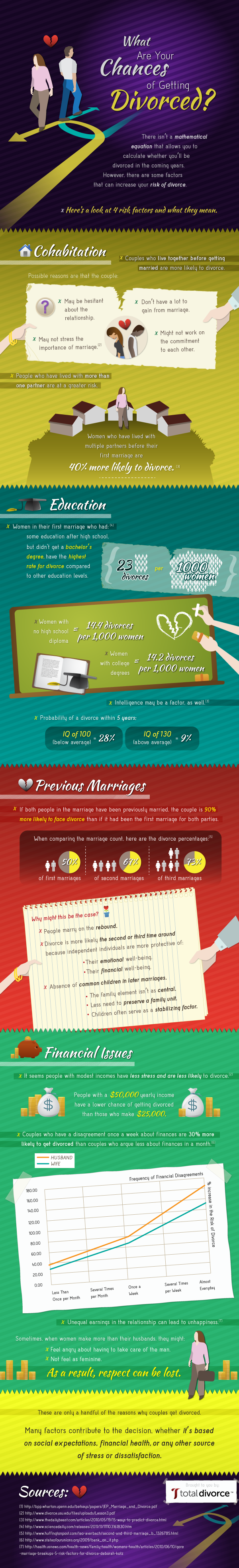 Risk Factors that leads to Divorce