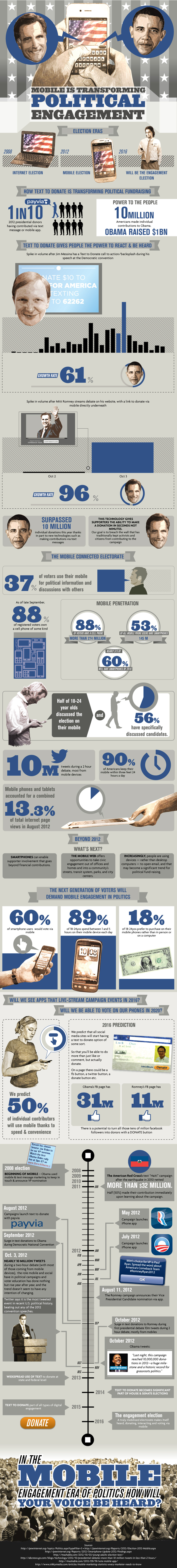 Role of Mobiles in Political Area