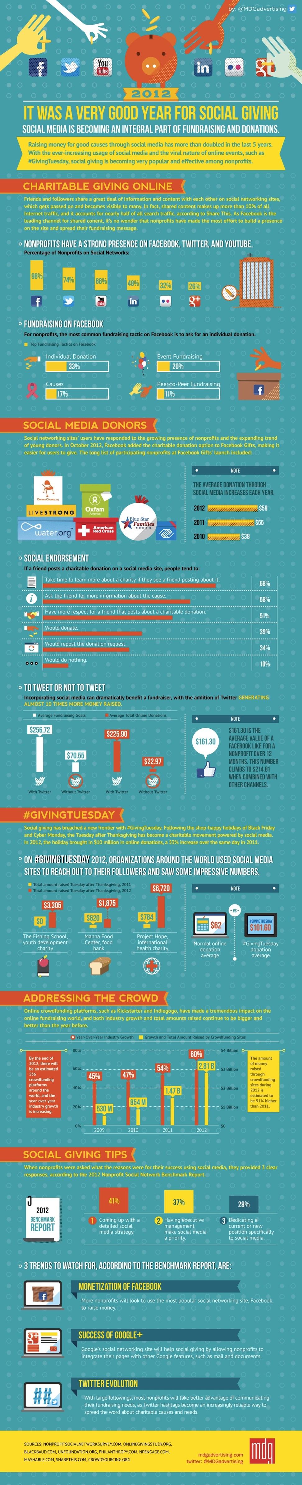 Role of Social Media in Raising Funds in 2012