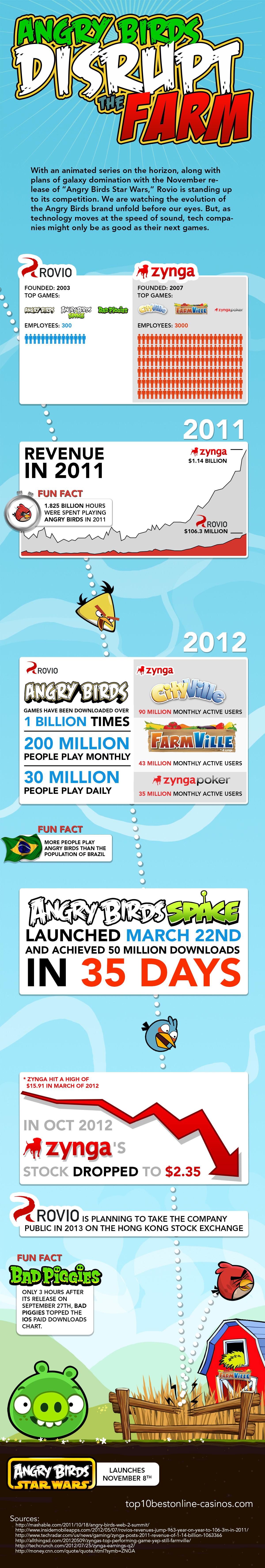 Rovio- Company behind Angry Birds